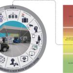 Controlli ai confini personalizzati per ogni passeggero: procedure adattate al livello di rischio