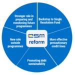 Eurogruppo, il sì alla riforma del MES e i nodi da sciogliere